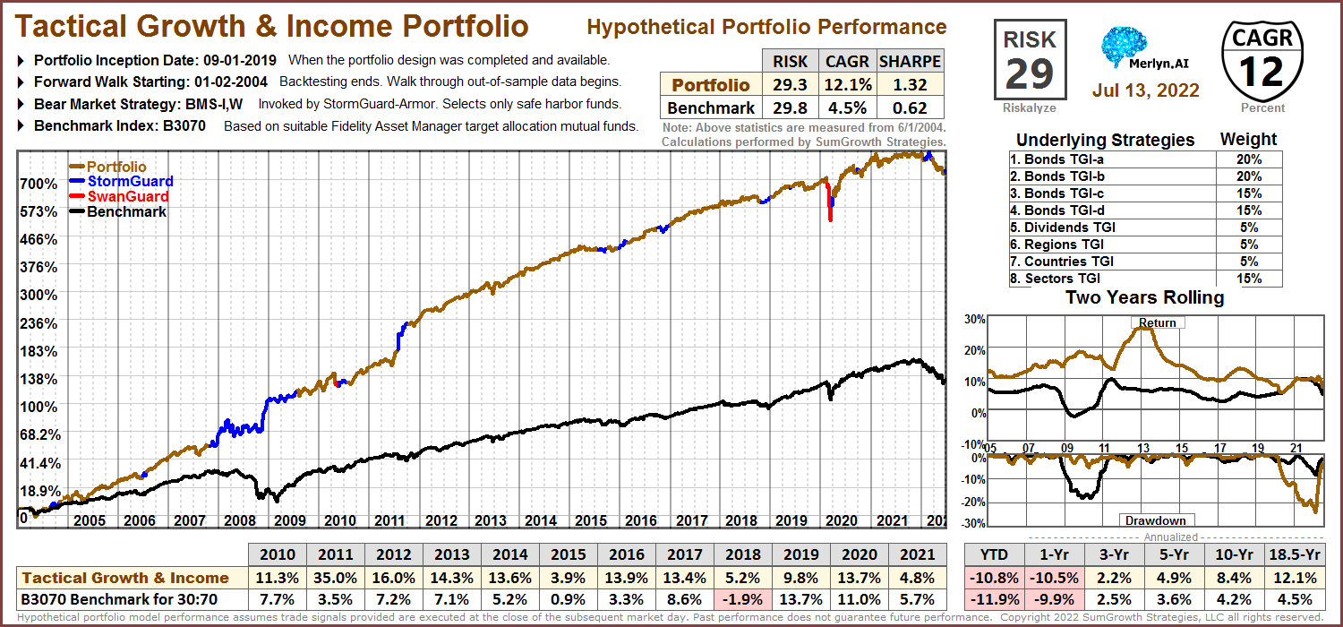 Tactical Growth & Income Portfolio
