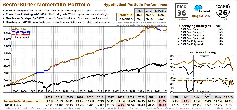 SectorSurfer Momentum Portfolio