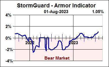 StormGuard Indicator History