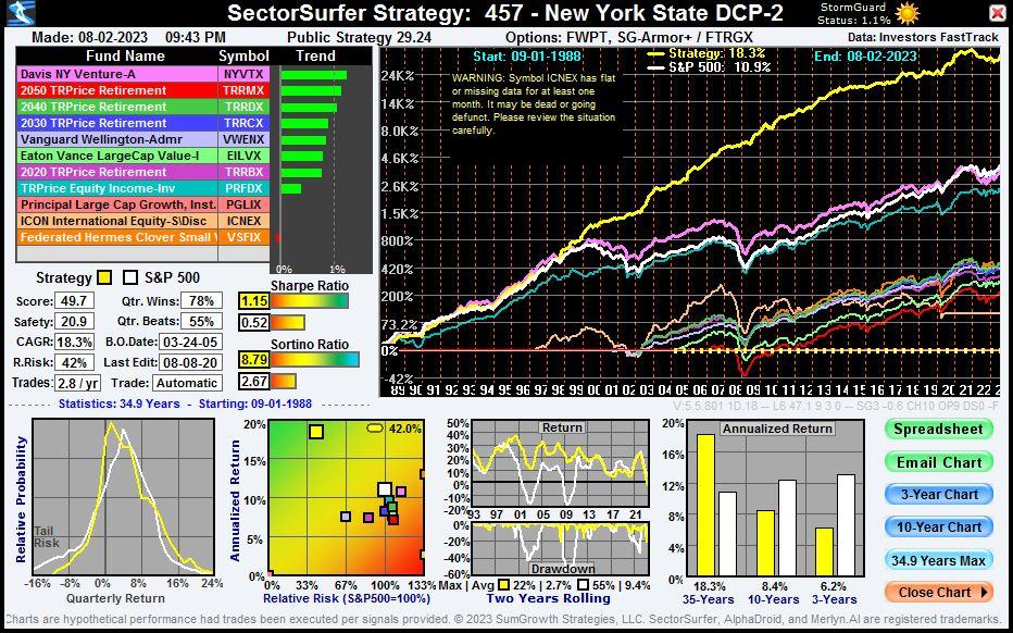 York Piston Chart