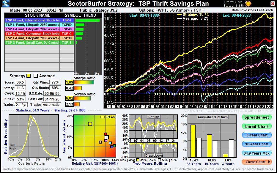 Gov TSP Chart