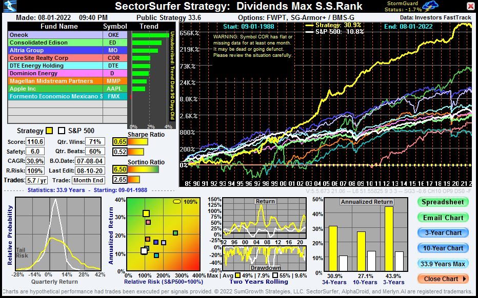 Dividend Darling Strategy chart for stocks with high stock-screener S.S.Rank.