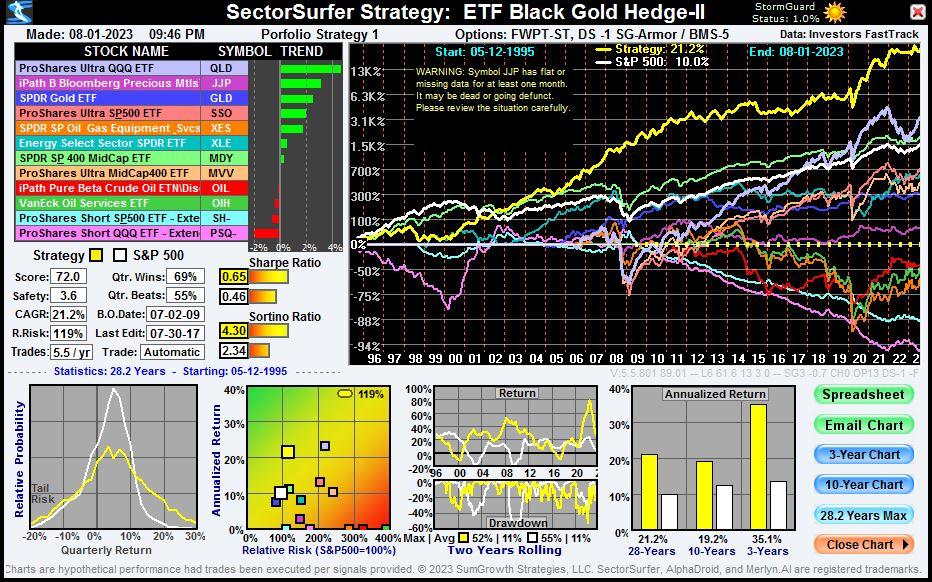 ETF Black Gold Hedge Strategy