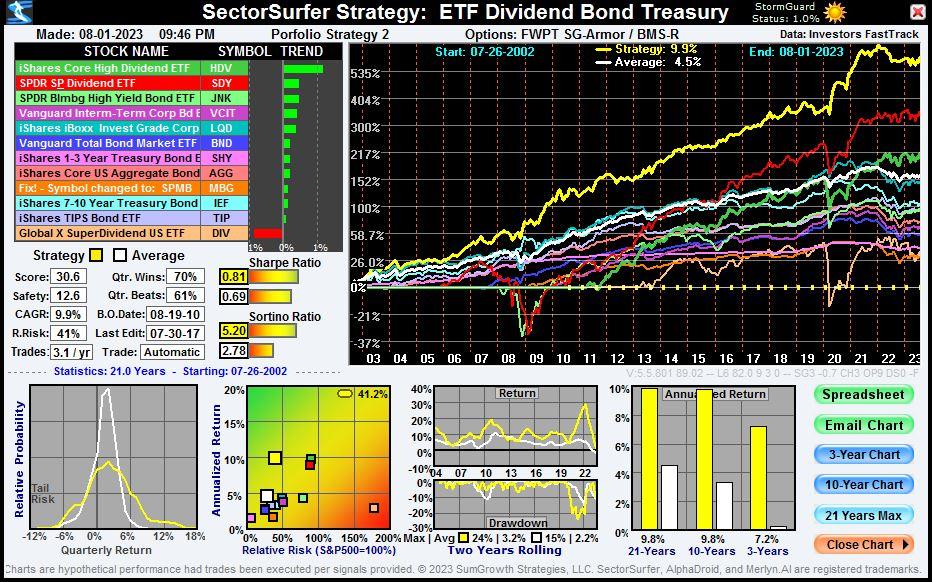 ETF Dividend Bond Treasury Strategy