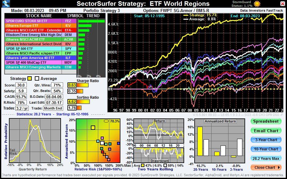 ETF World Regions Strategy