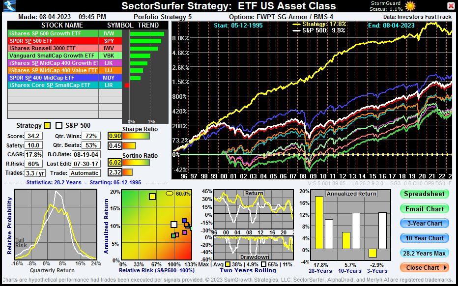 ETF US Asset Class Strategy