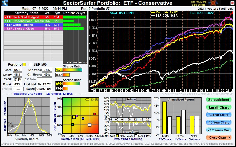 ETF Conservative Portfolio w/ Tactical Diversification