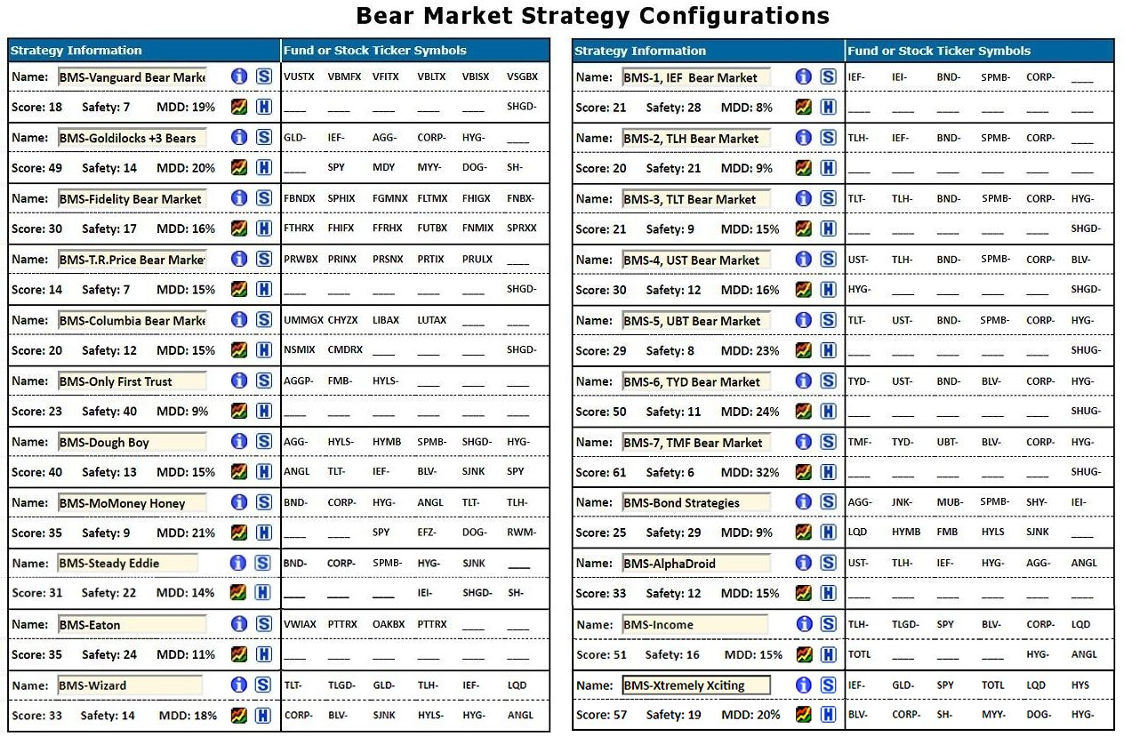 Perspective Formal Bear Market Strategies No Selection Bias