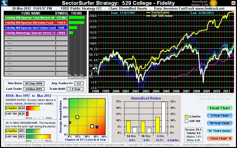 SectorSurfer Chart: Fidelity - 529 College Fund